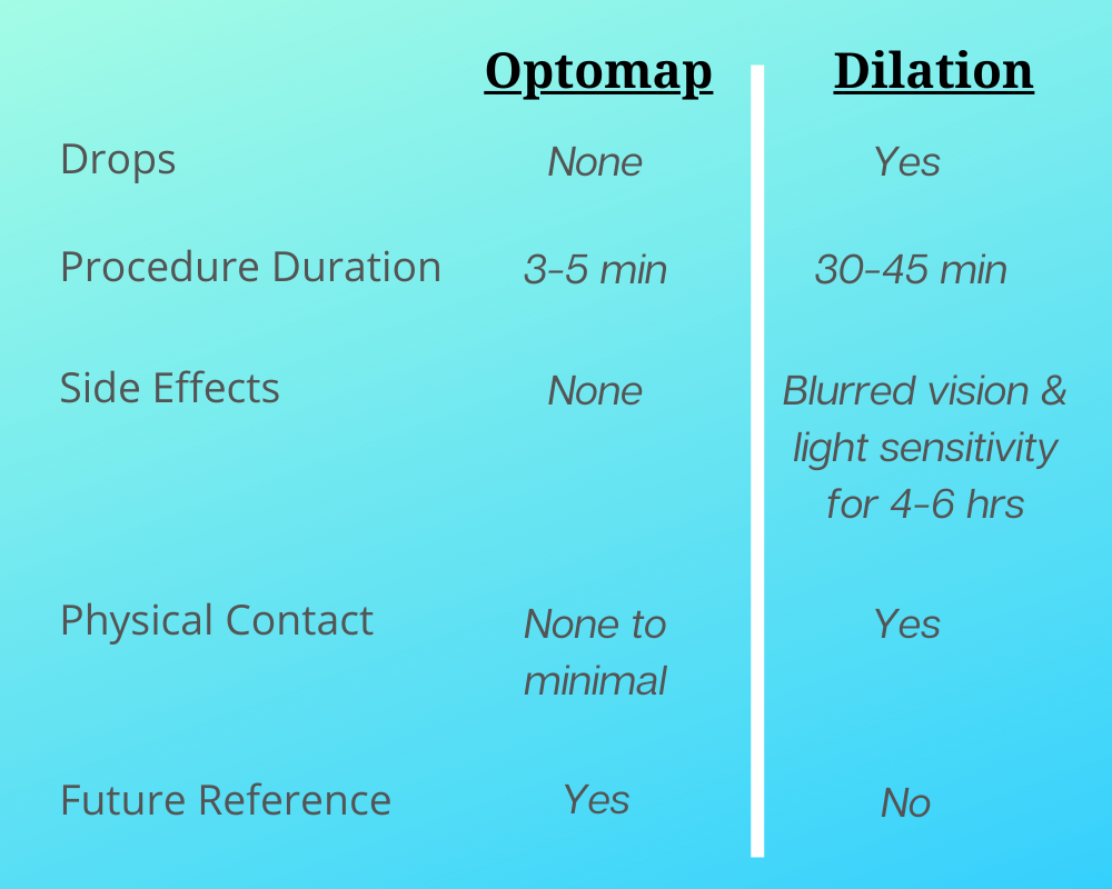Optomap vs Dilation inforgraphic